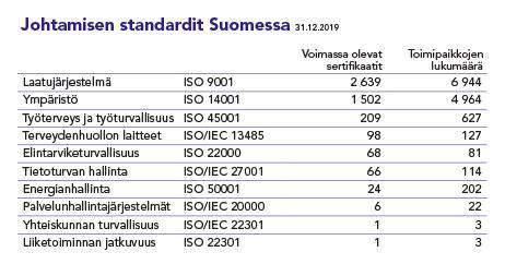 Tilastoitua tietoa johtamisen standardeihin perustuvien sertifikaattien määrästä Suomessa vuonna 2019.