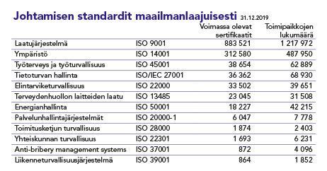 Taulukkokuva johtamisen standardien käytöstä maailmalla