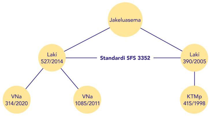 Kaaviokuva jakeluasemiin vaikuttavista ympäristönsuojelulaista ja kemikaaliturvallisuuslaista ja niiden noudattamisessa auttavasta standardista SFS 3352.