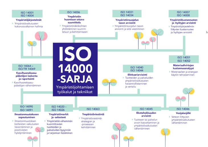 ISO 14000 -standardisarja
