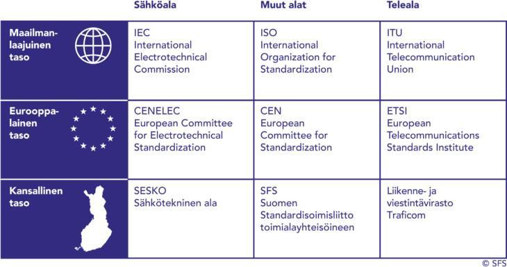 Standardisoinnin jakautuminen eri organisaatioiden vastuulle Suomessa, Euroopassa ja maailmalla.