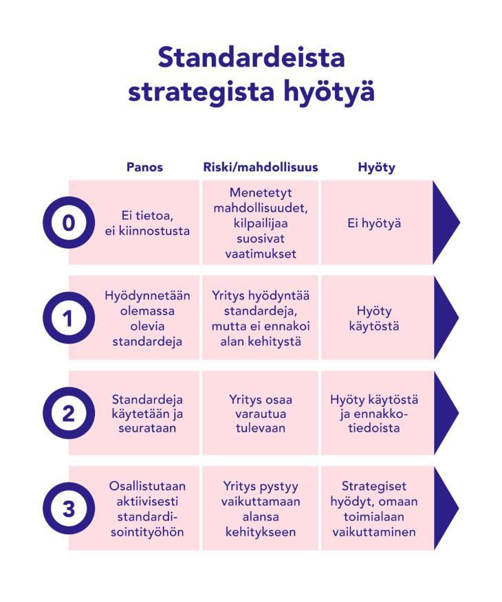 Kuvio siitä, miten organisaatio saa standardeista parhaiten strategista hyötyä